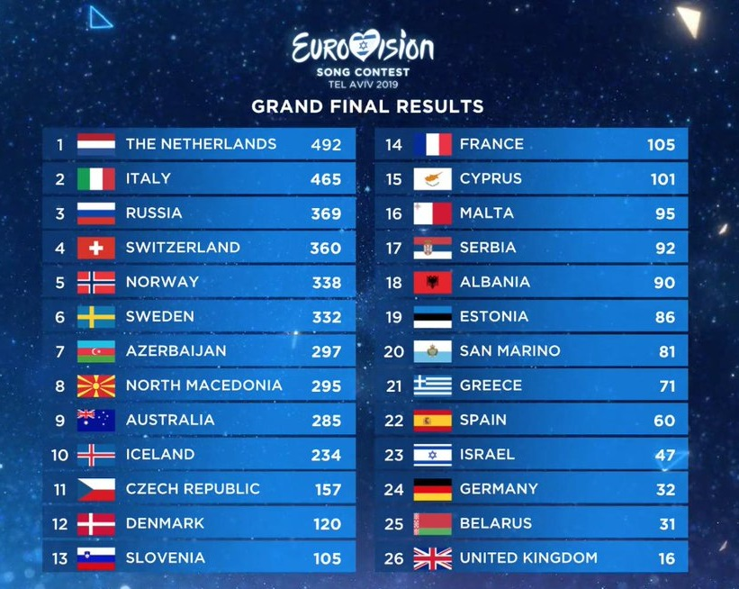 eurovizija 2019 galutiniai rezultatai